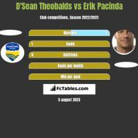 D'Sean Theobalds vs Erik Pacinda h2h player stats