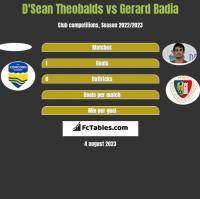 D'Sean Theobalds vs Gerard Badia h2h player stats