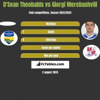 D'Sean Theobalds vs Giorgi Merebashvili h2h player stats