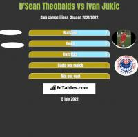 D'Sean Theobalds vs Ivan Jukic h2h player stats