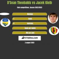D'Sean Theobalds vs Jacek Kielb h2h player stats