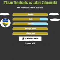D'Sean Theobalds vs Jakub Zubrowski h2h player stats