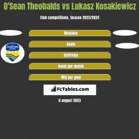 D'Sean Theobalds vs Lukasz Kosakiewicz h2h player stats