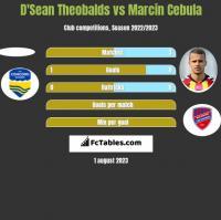 D'Sean Theobalds vs Marcin Cebula h2h player stats