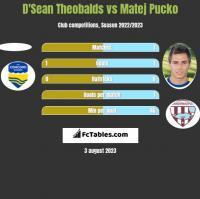 D'Sean Theobalds vs Matej Pucko h2h player stats