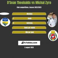 D'Sean Theobalds vs Michal Zyro h2h player stats