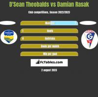 D'Sean Theobalds vs Damian Rasak h2h player stats