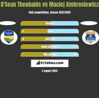 D'Sean Theobalds vs Maciej Ambrosiewicz h2h player stats
