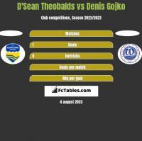 D'Sean Theobalds vs Denis Gojko h2h player stats