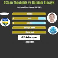 D'Sean Theobalds vs Dominik Steczyk h2h player stats