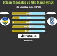 D'Sean Theobalds vs Filip Marchwinski h2h player stats