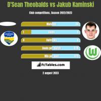 D'Sean Theobalds vs Jakub Kaminski h2h player stats
