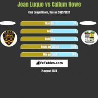 Joan Luque vs Callum Howe h2h player stats