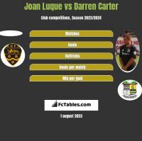 Joan Luque vs Darren Carter h2h player stats