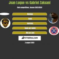 Joan Luque vs Gabriel Zakuani h2h player stats