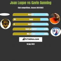 Joan Luque vs Gavin Gunning h2h player stats