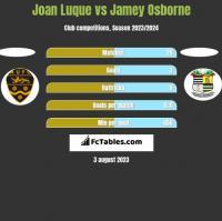 Joan Luque vs Jamey Osborne h2h player stats