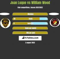 Joan Luque vs William Wood h2h player stats