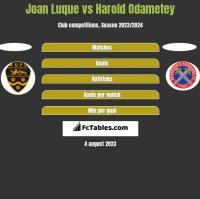 Joan Luque vs Harold Odametey h2h player stats