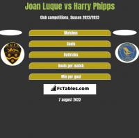 Joan Luque vs Harry Phipps h2h player stats