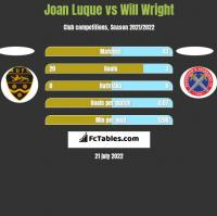 Joan Luque vs Will Wright h2h player stats