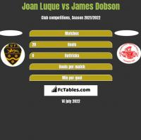 Joan Luque vs James Dobson h2h player stats