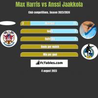 Max Harris vs Anssi Jaakkola h2h player stats