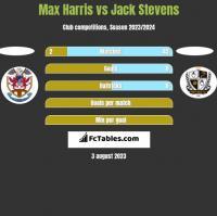 Max Harris vs Jack Stevens h2h player stats