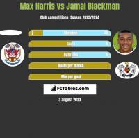 Max Harris vs Jamal Blackman h2h player stats