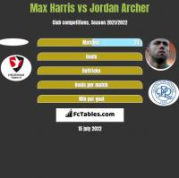 Max Harris vs Jordan Archer h2h player stats