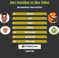 Alex Centelles vs Alex Telles h2h player stats