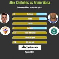 Alex Centelles vs Bruno Viana h2h player stats
