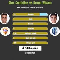 Alex Centelles vs Bruno Wilson h2h player stats