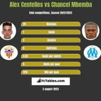 Alex Centelles vs Chancel Mbemba h2h player stats