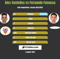 Alex Centelles vs Fernando Fonseca h2h player stats