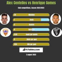 Alex Centelles vs Henrique Gomes h2h player stats