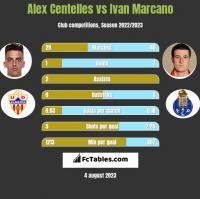 Alex Centelles vs Ivan Marcano h2h player stats
