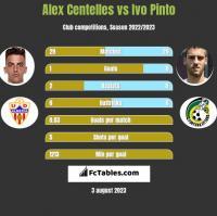 Alex Centelles vs Ivo Pinto h2h player stats