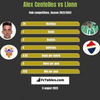 Alex Centelles vs Lionn h2h player stats