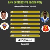 Alex Centelles vs Racine Coly h2h player stats