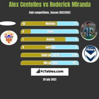 Alex Centelles vs Roderick Miranda h2h player stats