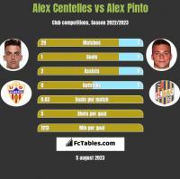 Alex Centelles vs Alex Pinto h2h player stats