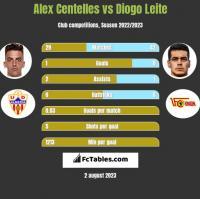 Alex Centelles vs Diogo Leite h2h player stats