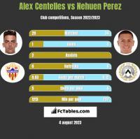 Alex Centelles vs Nehuen Perez h2h player stats