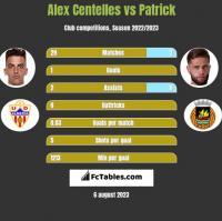 Alex Centelles vs Patrick h2h player stats