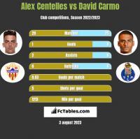 Alex Centelles vs David Carmo h2h player stats