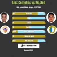 Alex Centelles vs Riccieli h2h player stats