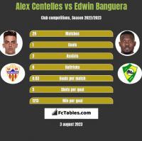 Alex Centelles vs Edwin Banguera h2h player stats
