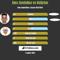 Alex Centelles vs Kellyton h2h player stats