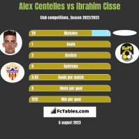 Alex Centelles vs Ibrahim Cisse h2h player stats